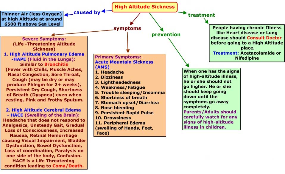 Symptoms of High Altitude Sickness